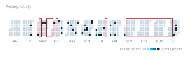 posting_activity