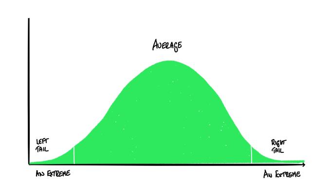 Are You Average?